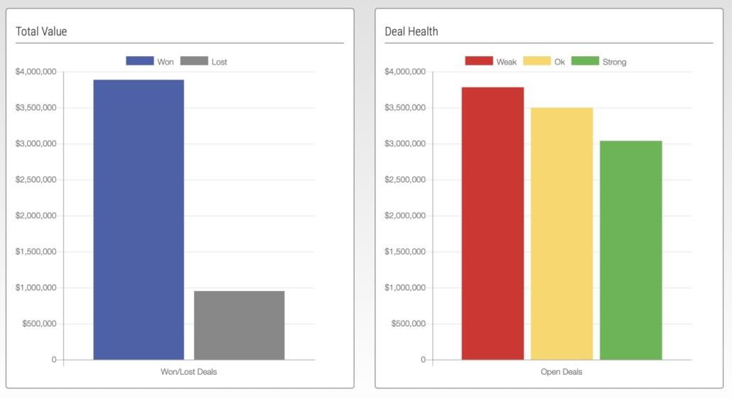 Deal Health Dashboard