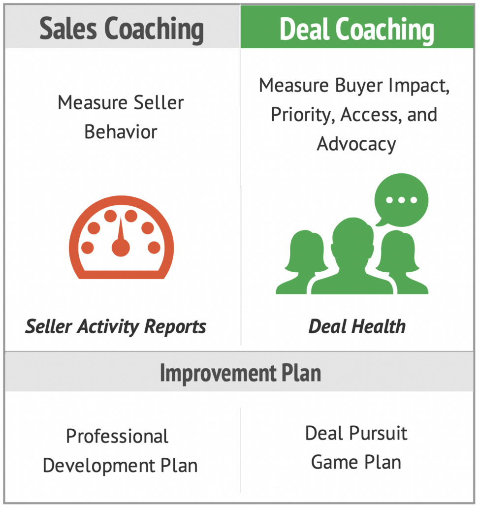 Sales Coaching vs. Deal Coaching Activities
