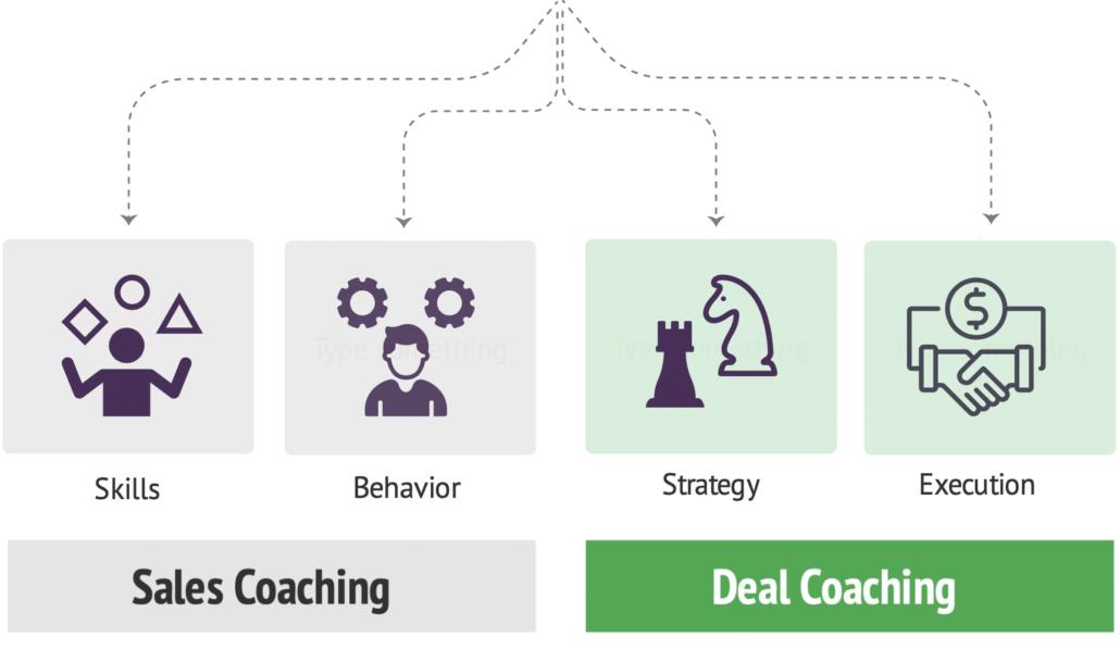 Sales Coaching vs. Deal Coaching